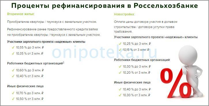 Проценты рефинансирования ипотеки Сбербанка в Россельхозбанке