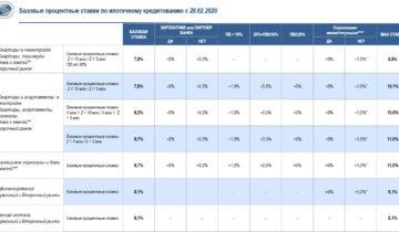 Газпромбанк не повысит процентную ставку по ипотеке