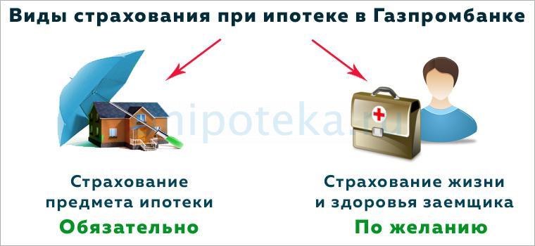 Страхование недвижимости и жизни заемщика по ипотеке Газпромбанка
