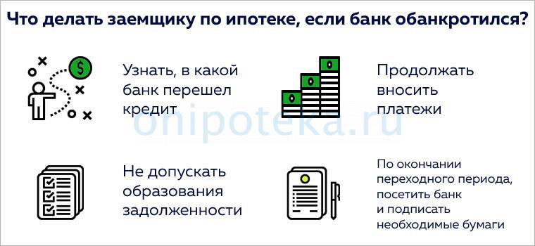 Действия заемщика по ипотеке при банкротстве банка-кредитора