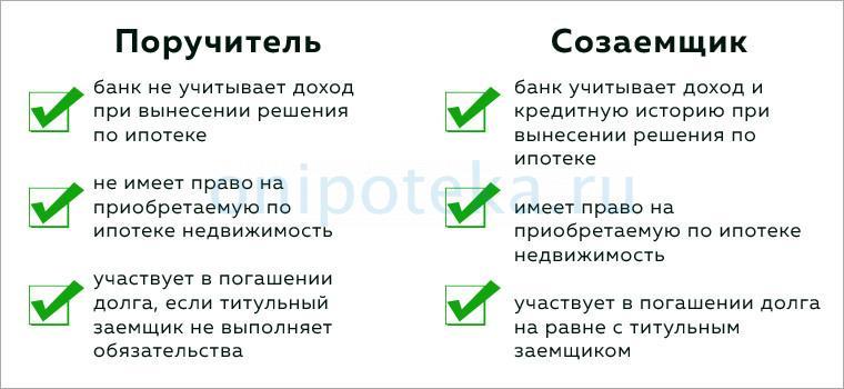 Отличия созаемщика от поручителя в ипотеке
