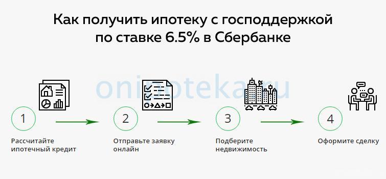 Как получить ипотеку с господдержкой по ставке 6.5% в Сбербанке