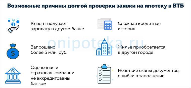Возможные причины долгой проверки заявки на ипотеку в ВТБ