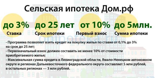 Условия сельской ипотеки Дом.рф